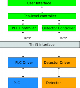 A schematic diagram of the new software framework, applied to a simple two-component system.