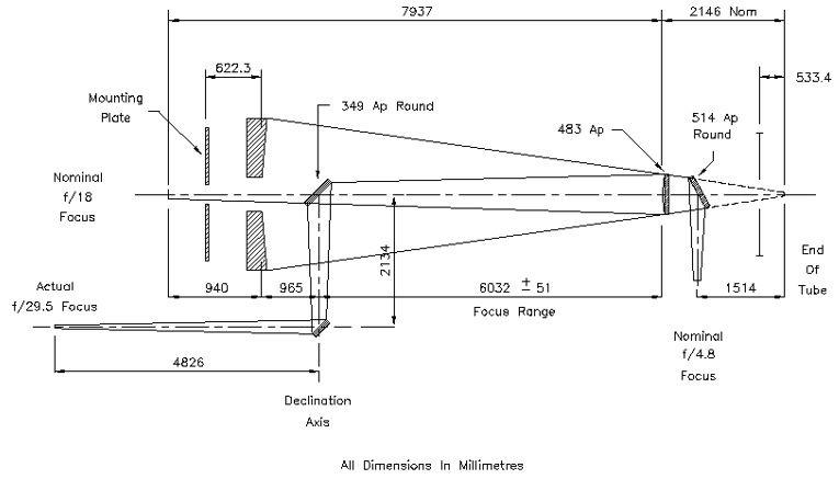 Figure 2: Optical Diagram